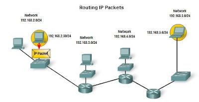 Pengertian dan Struktur Pengalamatan Jaringan IPv4 (IP versi 4) 3_