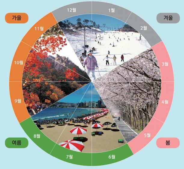 정보 한국의 사계절