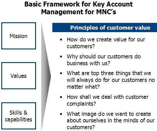 Account Plan Templates. 9 best strategic plan images on pinterest ...