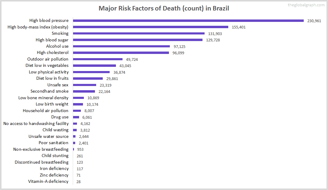 Major Cause of Deaths in Brazil (and it's count)