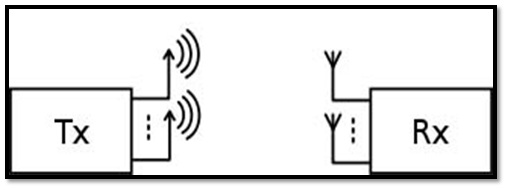 MIMO In 4G Wireless Communications(1) ~ Wireless