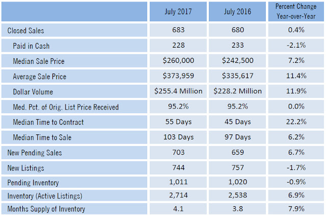 Sarasota County July 2017 real estate statistics