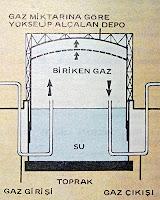 Bir gazometre deposu