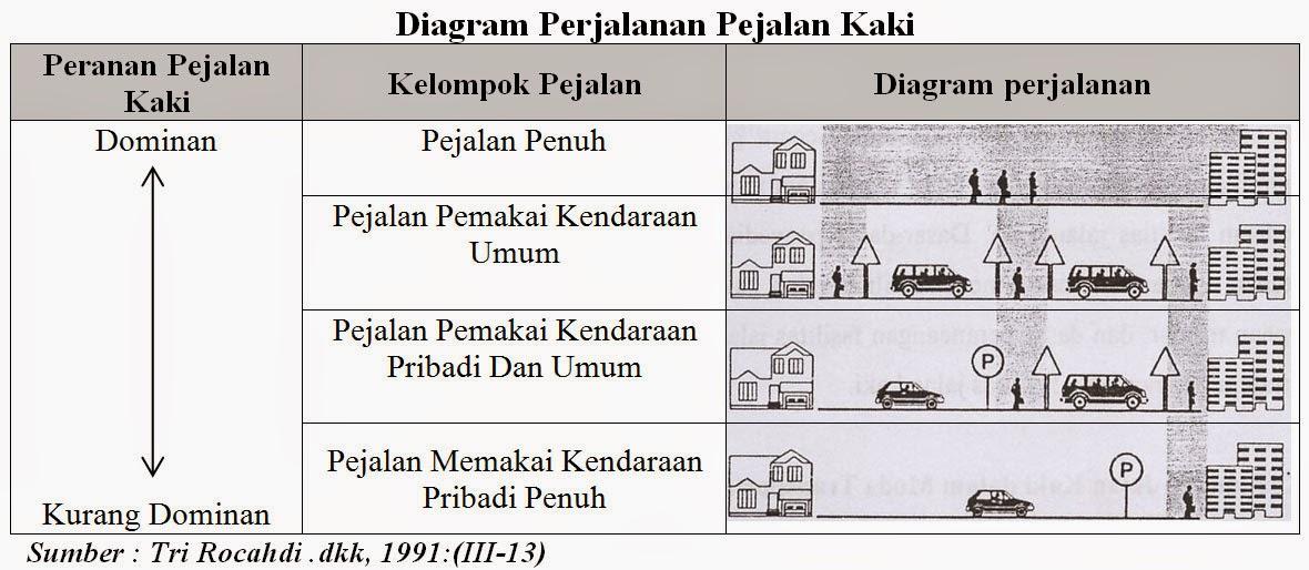 Diagram Perjalanan Pejalan Kaki (Tri Rocahdi, 1991)
