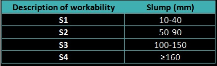 Workability corresponding to slumps of concrete (European Classification)