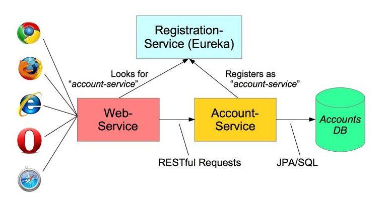 eureka discovery server
