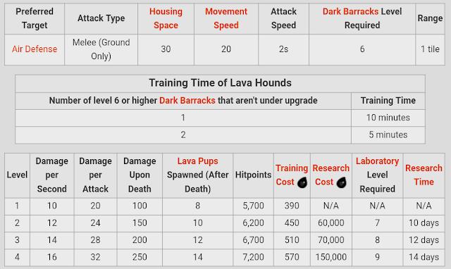Lava Level 1-4