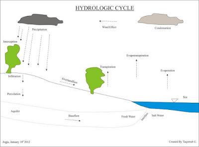 Hidrosfer ialah lapisan air yang menutupi permukaan bumi berupa sungai Siklus Hidrologi: Pengertian, Jenis Siklus, Deskripsi Lengkap