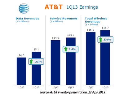 Converge Network Digest At T Wireless Data Revenue Up 21 In Q1