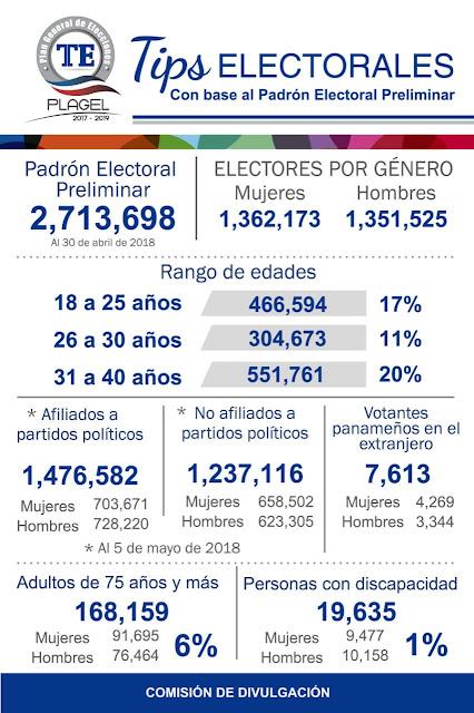 Tips Electorales — TE