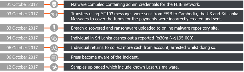 Taiwan Heist: Lazarus Tools and Ransomware