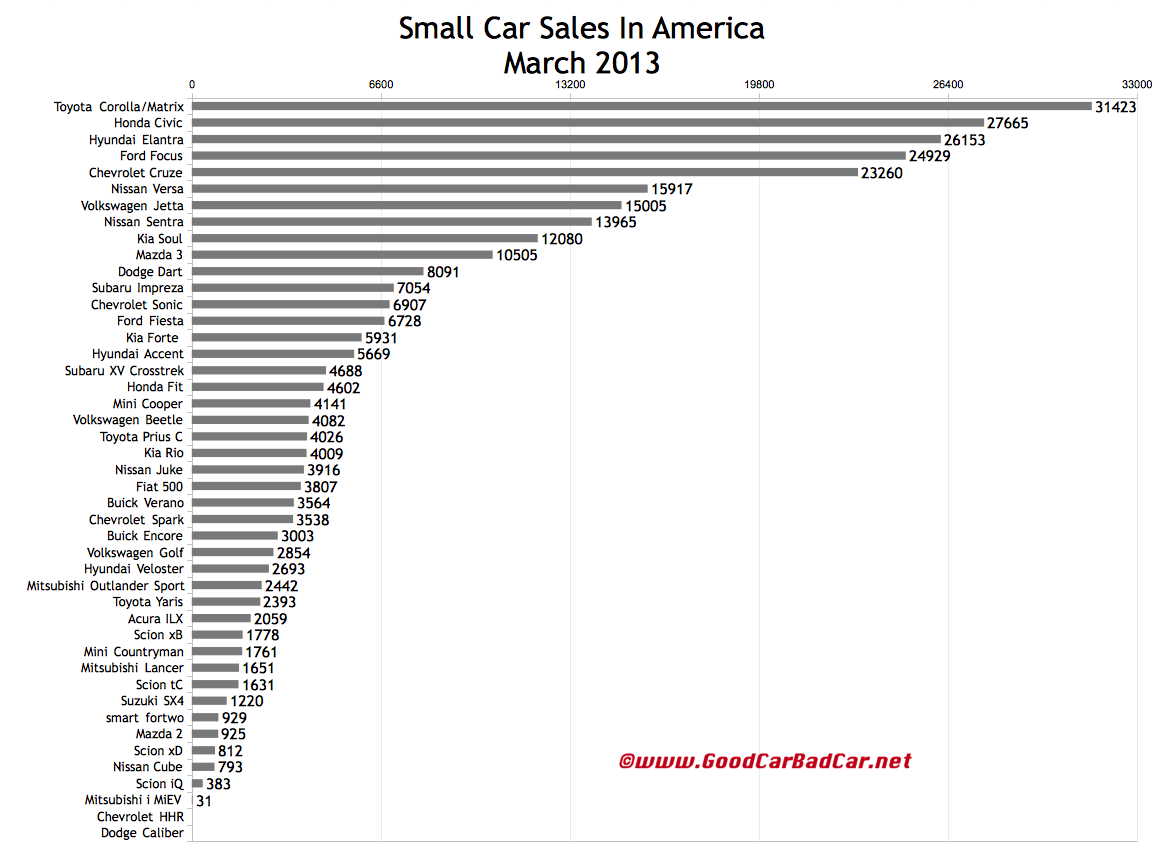 Houston Car Sales Climbed Prices Fell In March: Small Car Sales In America – March 2013