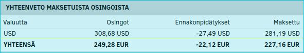 USD 281,19/EUR 227,16 Lähde: Nordetin salkku