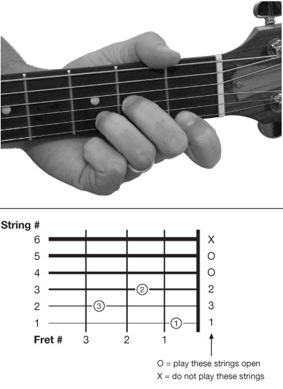 Guitar guitar chords dm : How to play guitar the simplest way in a week