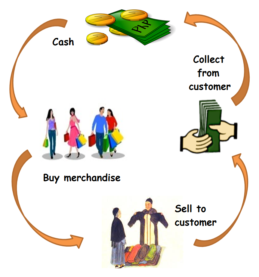 Who is a merchandiser 14