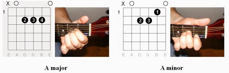 Guitar guitar tabs a minor : guitar chords am Tags : guitar chords am guitar chords a minor ...