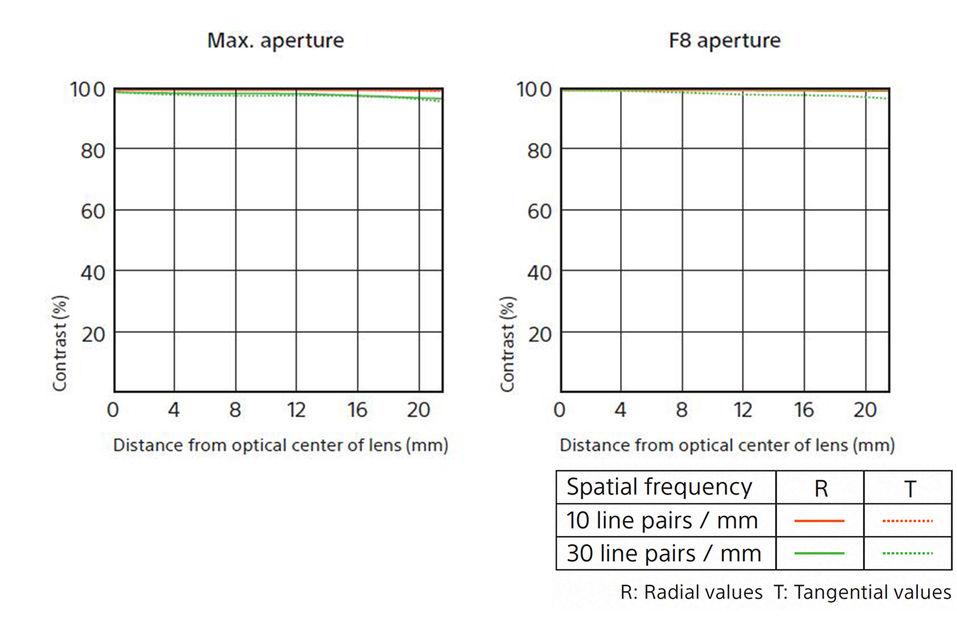 Разрешение объектива Sony 400mm f/2.8 GM