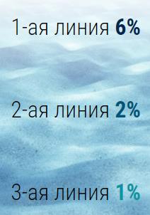 црп центр