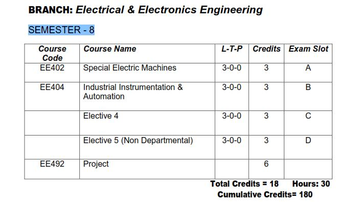 KTU S8 EEE [Electrical and Electronics Engineering] Study Materials