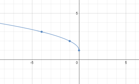 Openalgebra Graphing Functions Using Transformations