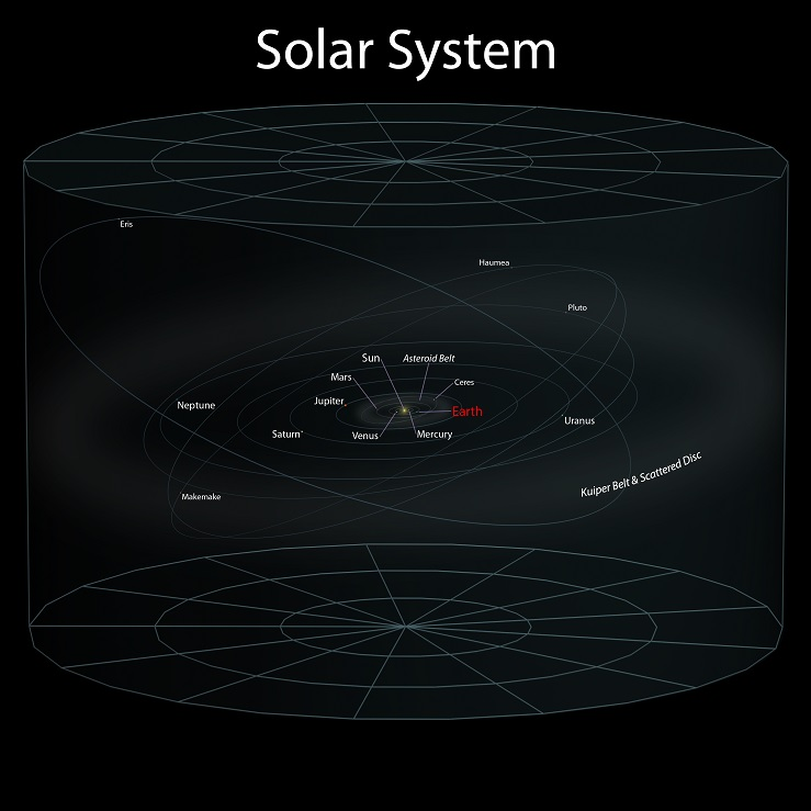 earth location in the universe - solar system