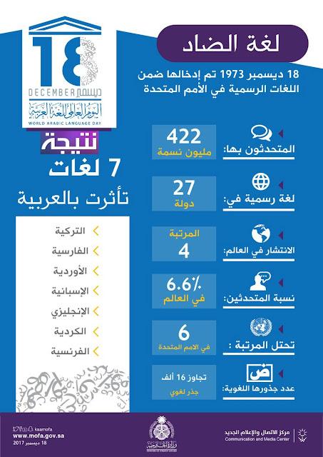 اليوم العالمي للغة العربية - كل ما تريد معرفته عن اللغة العربية