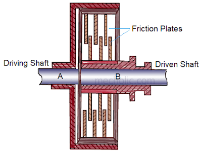 friction transmission clutch diagram
