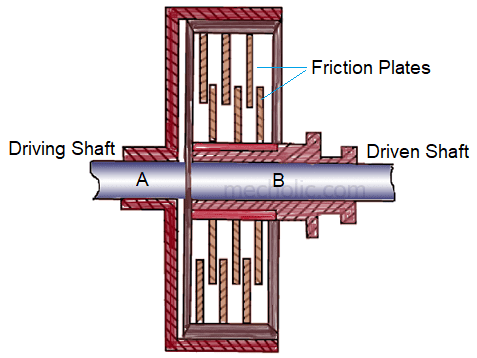 Equation of Energy Loss by Friction Clutch During Engagement