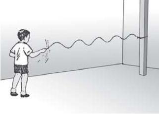 Gelombang transversal (arah getar dan arah rambat gelombang tegak lurus)