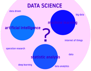 Data Science vs Machine Learning - A Basic Difference