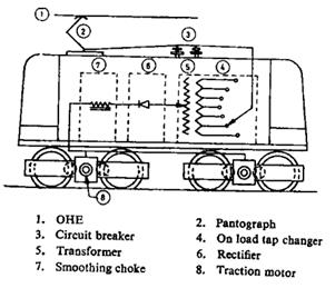 ans: diagram of 1-� ac locomotive: