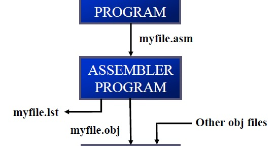 assembly coding in keil