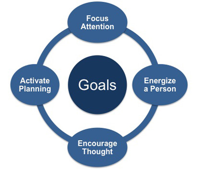 Goal Setting and making efforts-to-make-your-referral-system-a-real-success-400x343