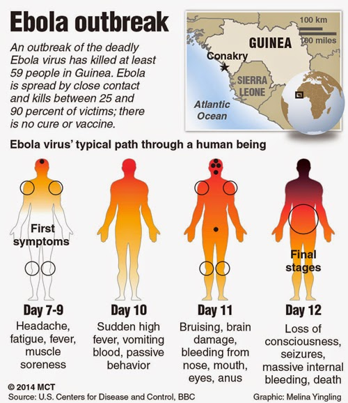 If Ebola struck India: Don't panic but don't be ignorant either