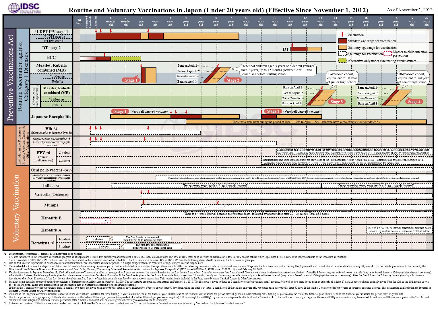 Table 1: Japan Vaccination Schedule 2012