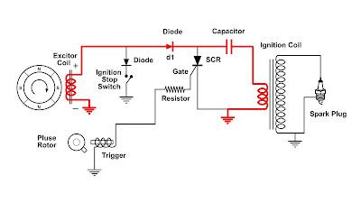 Fungsi Dasar Rangkaian Cdi (Capacitor Discharge Ignition)