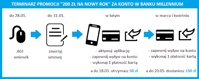 """Terminarz i przebieg promocji """"200 zł na Nowy Rok"""" za konto w Banku Millennium"""