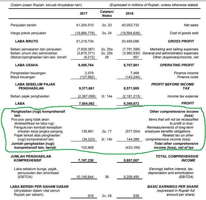 membaca laporan keuangan laporan laba