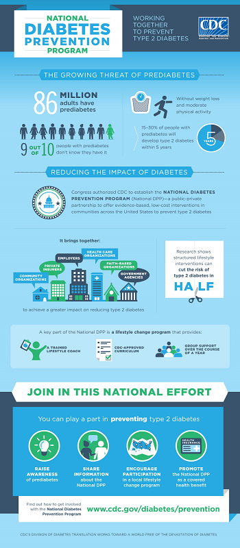 Diabetes, Infographic, CDC