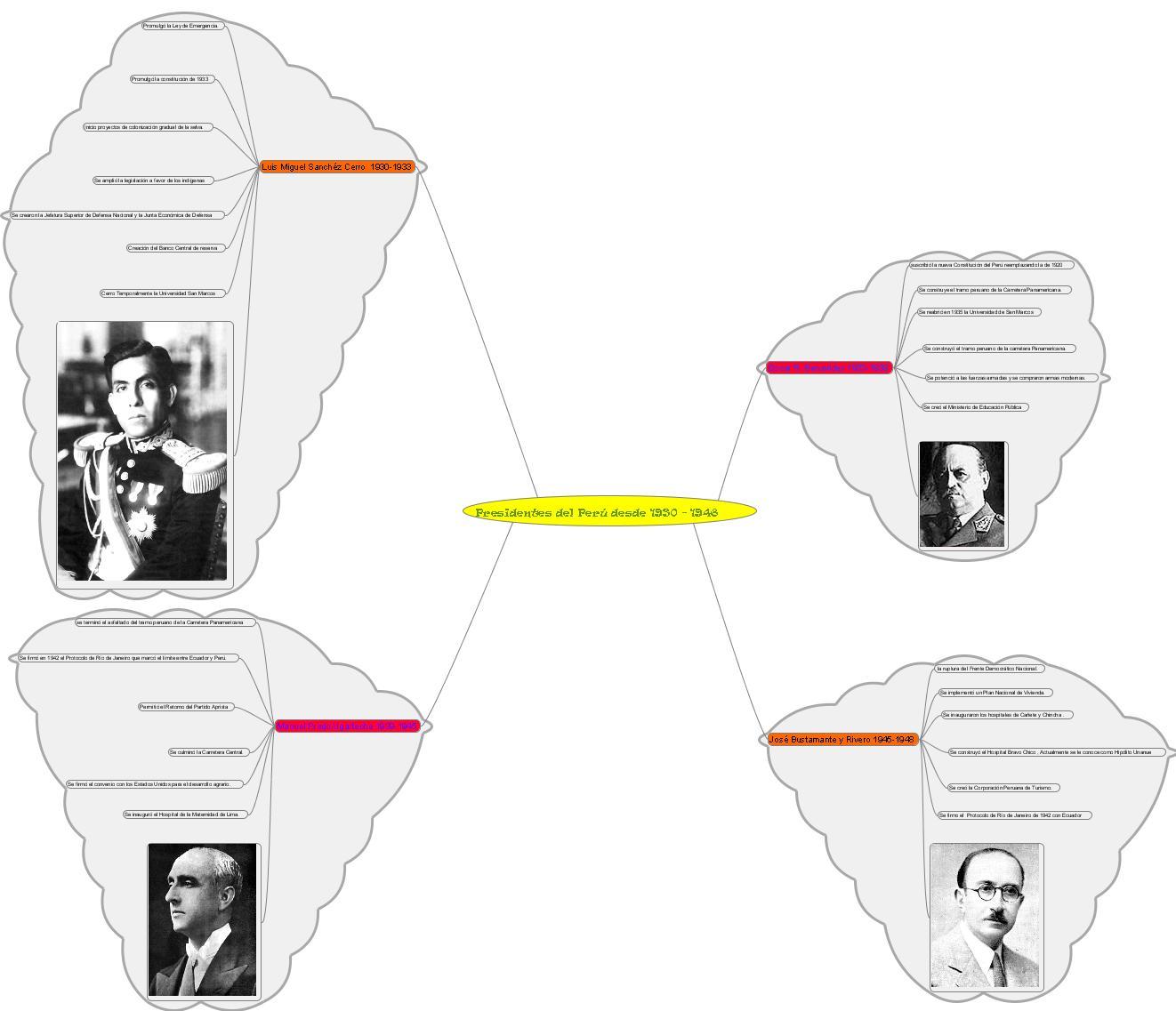 Presidentes del Perú 1940-1968
