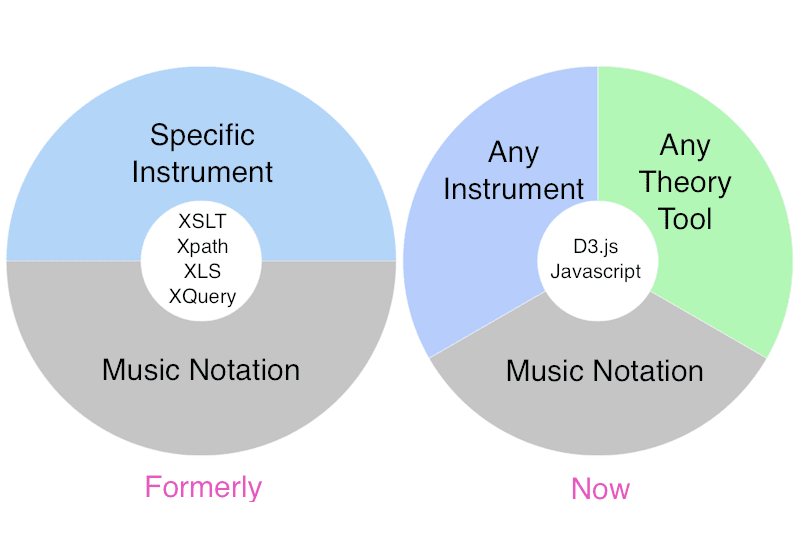 MusicXML transformation tools - and possibilities. #VisualFutureOfMusic #WorldMusicInstrumentsAndTheory