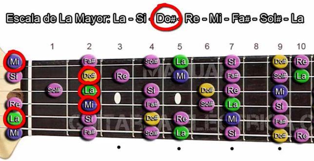 Construcción de Acordes Mayores en Guitarra