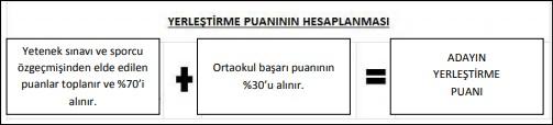 istanbul TFF Meral Celal Aras spor lisesi yerleştirme puanının hesaplanması
