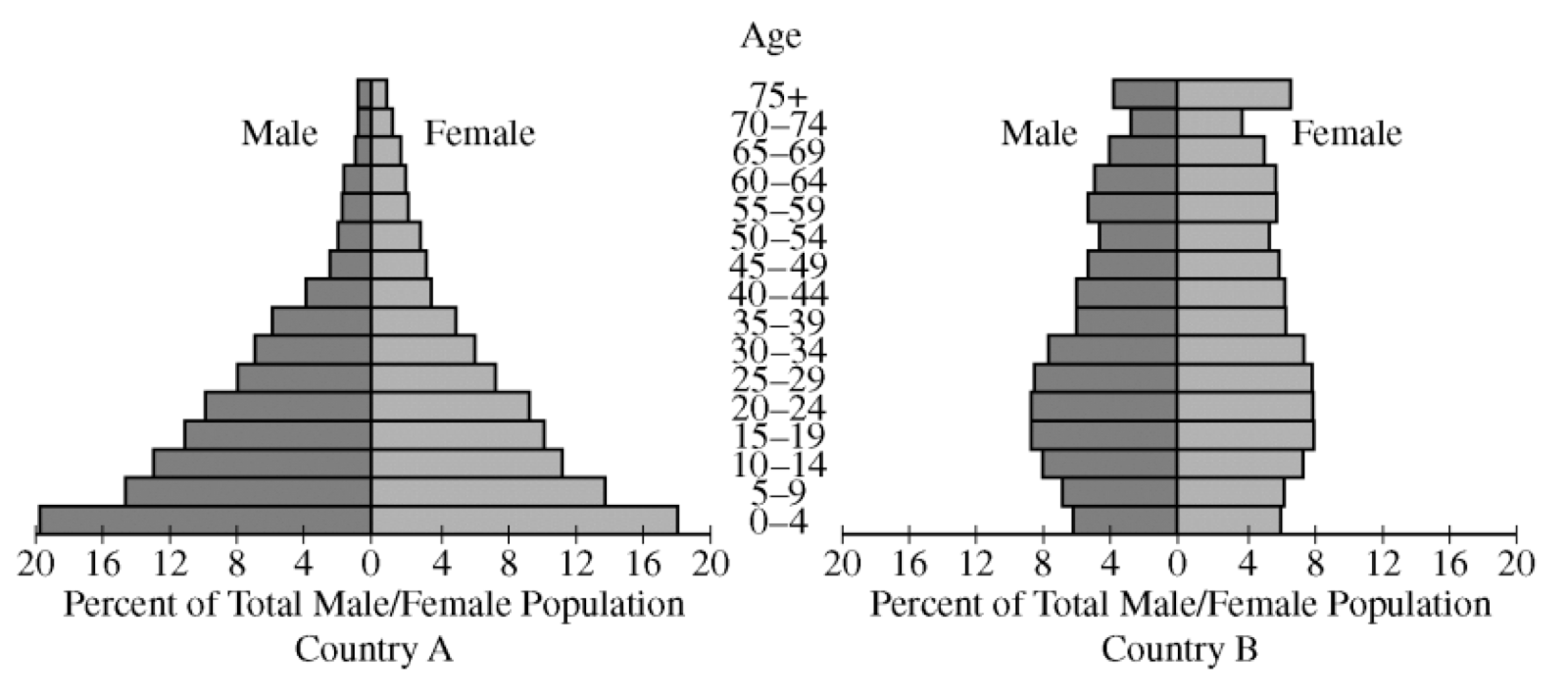 you are given two population pyramids which represent two countries at different stages of the