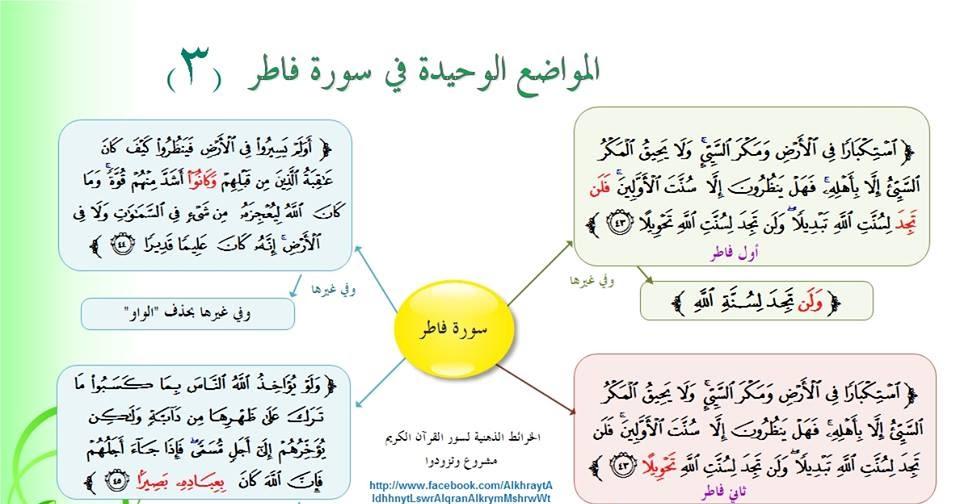 كتاب متشابهات القرآن