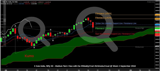 Nifty (Asia India) - Ichimoku Weekly Study - Throwbacks and Red Line Supports - Week 4 of September 2018