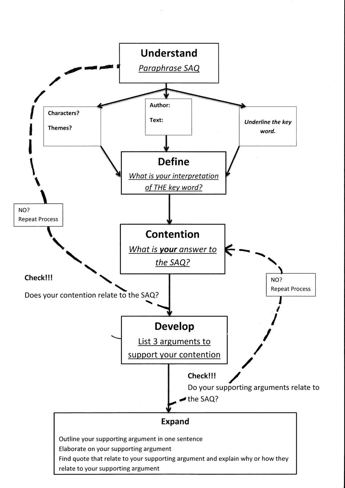 medium resolution of essay planner flow diagram