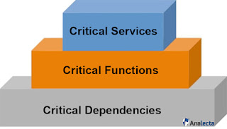 Criticality tiers - Critical Services, Critical Functions, Dependencies - Analecta LLC Graphic