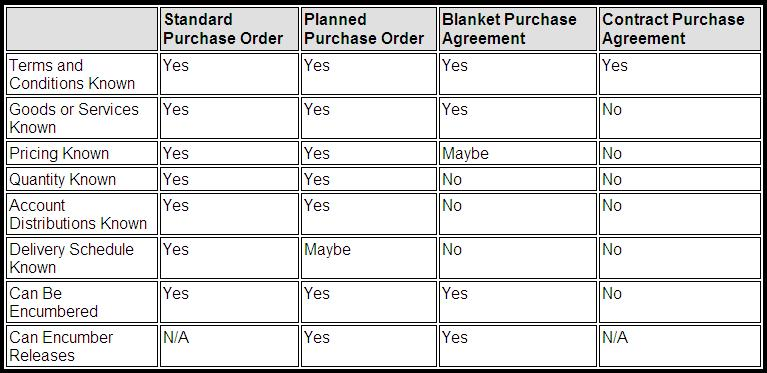 Functional Guy- Devendra Gulve Use of different Purchase order types - blanket purchase agreement