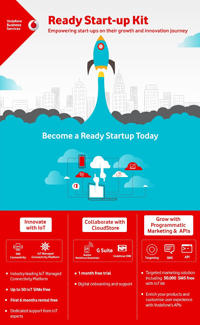 Infographic - Vodafone Ready Start-up Kit